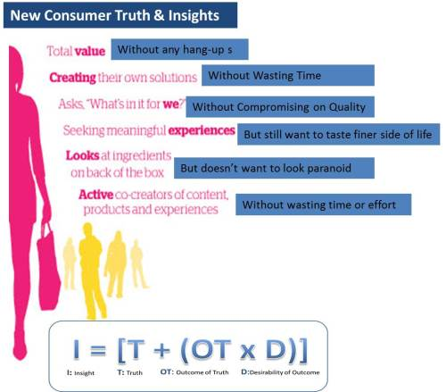 New Consumer Truths & Insights