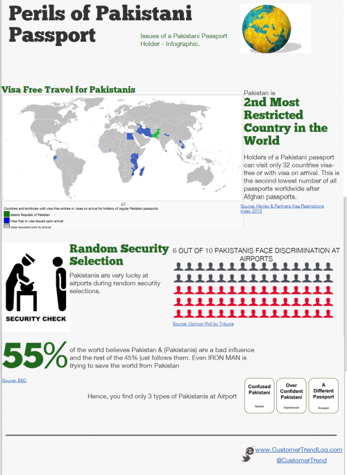 Infographic - Pakistani Passport